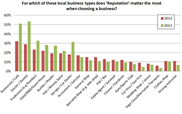 From-which-of-these-local-business-types-does-Reputation-matter-the-most-when-choosing-a-busines.jpg