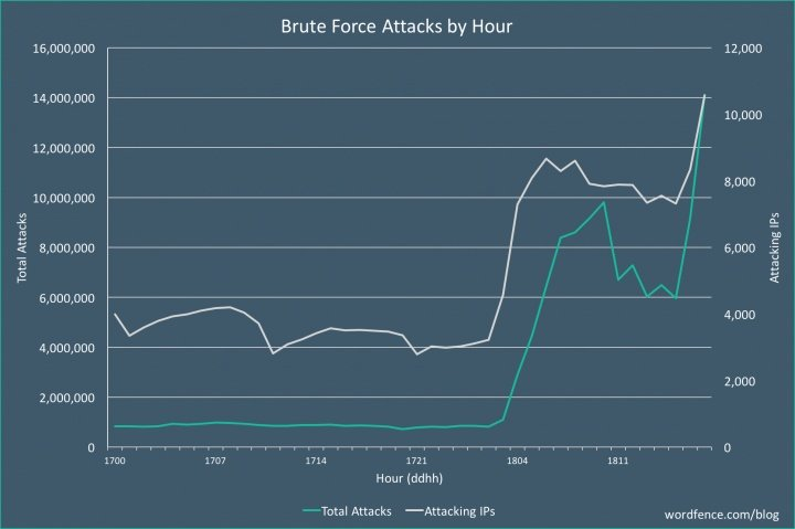 massive-brute-force-attack-Dec18.jpg